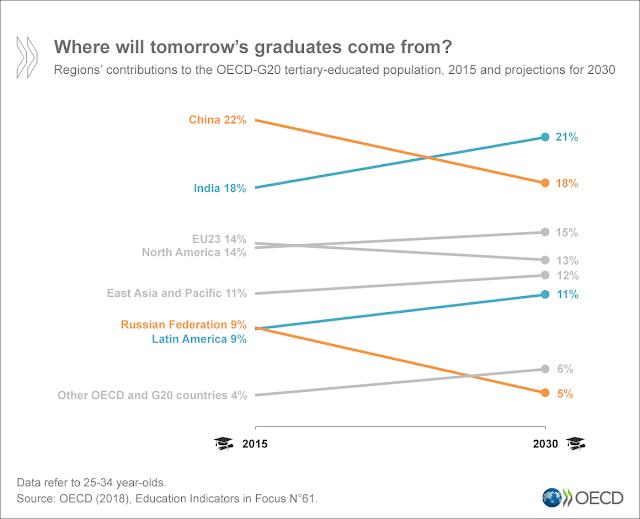O mundo provavelmente terá 30% de sua população com idades entre 25 e 34 anos diplomada até 2030, diz relatório da OCDE