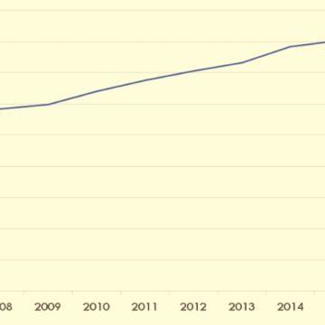 A educação superior no Brasil, segundo o censo do setor