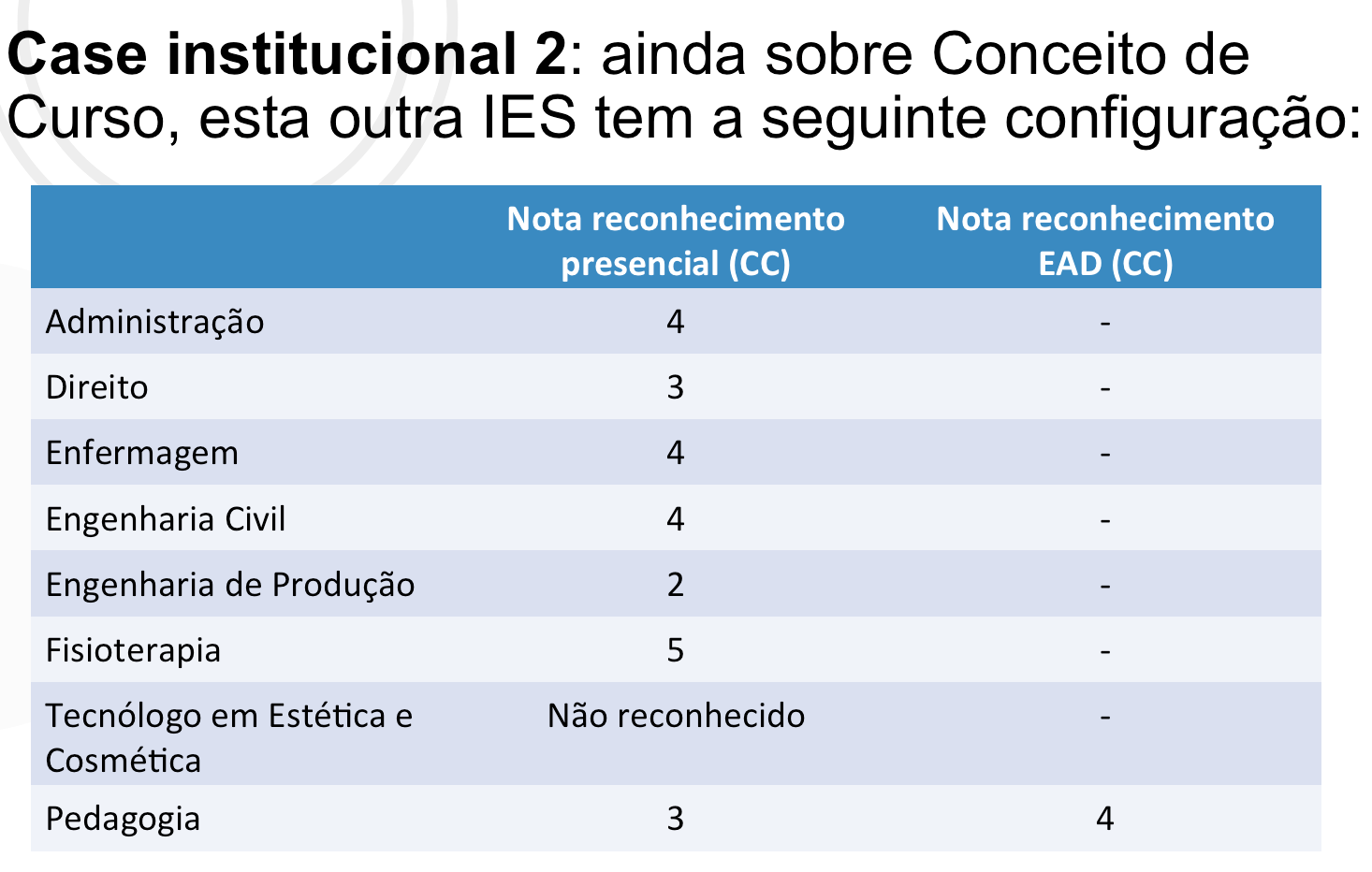 Image for Quais dos cursos acima podem chegar a 20% de EAD?