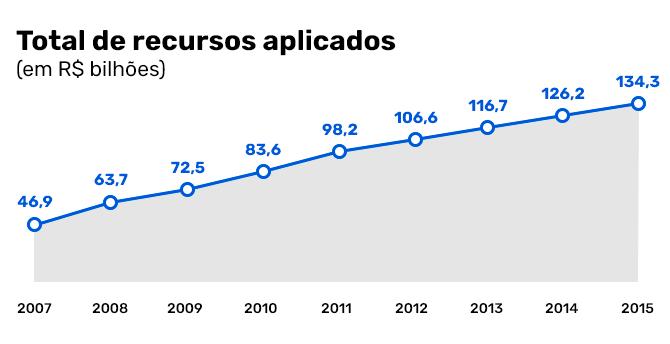 Total de recursos aplicados pela Fundeb ao longo dos anos. Crédito: Desafios da Educação. Fonte: FNDE.